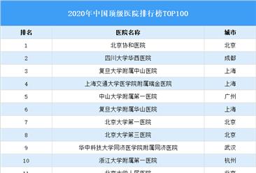 2020年中国顶级医院排行榜TOP100