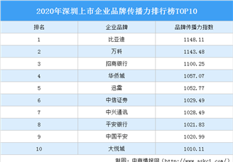 2020年深圳上市企业板材传播力排行榜TOP10