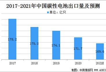 2021年中国锌锰电池市场规模及行业发展前景分析(图)