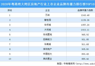2020年粤港湾大湾区房地产行业上市企业板材传播力排行榜TOP10