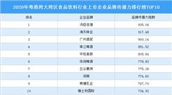 2020年粤港湾大湾区食品饮料行业上市企业品牌传播力排行榜TOP10