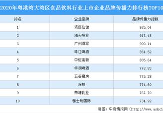 2020年粤港湾大湾区食品饮料行业上市企业板材传播力排行榜TOP10