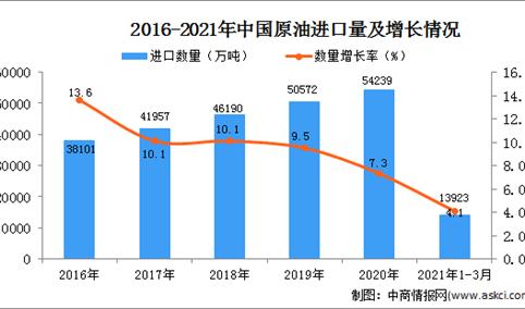 2021年1-3月中国原油进口数据统计分析