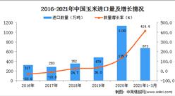 2021年1-3月中國玉米進口數據統計分析