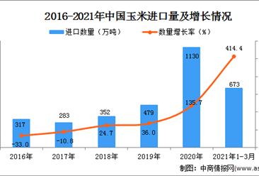 2021年1-3月中国玉米进口数据统计分析