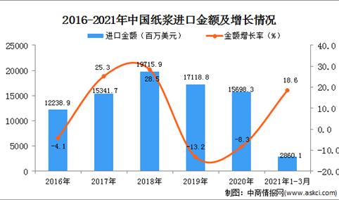 2021年1-3月中国纸浆进口数据统计分析