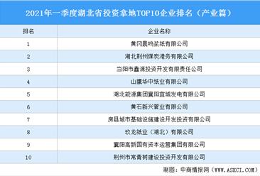 产业地产投资情报:2021年一季度湖北省投资拿地TOP10企业排名(产业篇)