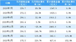 2021年3月华润置地销售简报:销售额同比增长16.2%(附图表)