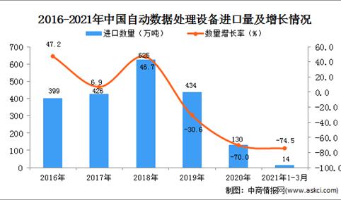 2021年1-3月中国中央处理部件进口数据统计分析