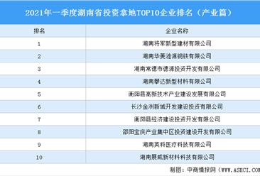 产业地产投资情报:2021年一季度湖南省投资拿地TOP10企业排名(产业篇)