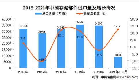 2021年1-3月中国存储部件进口数据统计分析