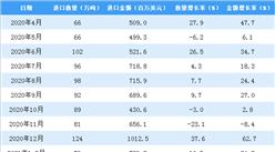 2021年1-3月中国食用植物油进口数据统计分析