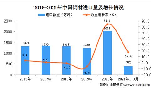 2021年1-3月中国钢材进口数据统计分析