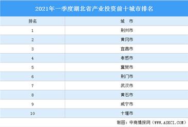 2021年一季度湖北省产业投资前十城市排名(产业篇)