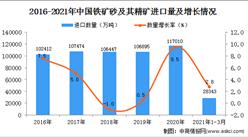 2021年1-3月中国铁矿砂及其精矿进口数据统计分析