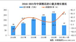 2021年1-3月中国棉花进口数据统计分析