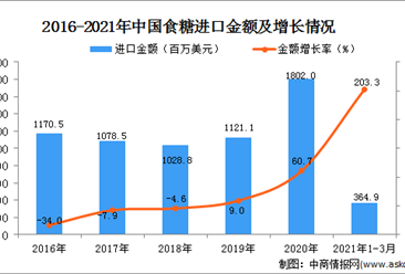 2021年1-3月中国食糖进口数据统计分析