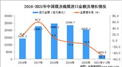 2021年1-3月中国煤及褐煤进口数据统计分析