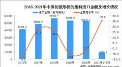2021年1-3月中国初级形状的塑料进口数据统计分析