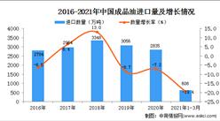 2021年1-3月中国成品油进口数据统计分析