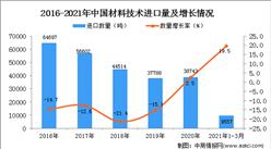 2021年1-3月中国材料技术进口数据统计分析