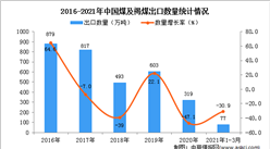 2021年1-3月中国煤及褐煤出口数据统计分析