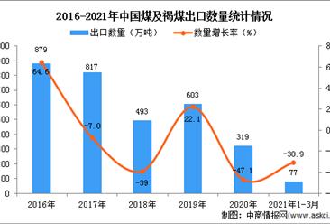 2021年3月中国煤及褐煤出口数据统计分析