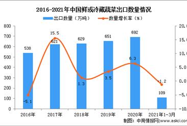 2021年3月中国鲜或冷藏蔬菜出口数据统计分析