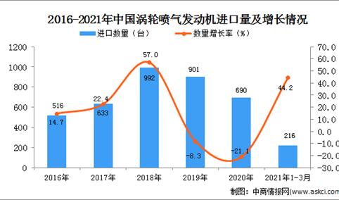 2021年1-3月中国涡轮喷气发动机进口数据统计分析