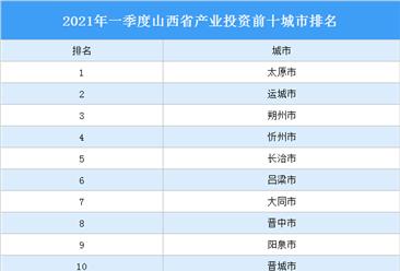 2021年一季度山西省产业投资前十城市排名(产业篇)