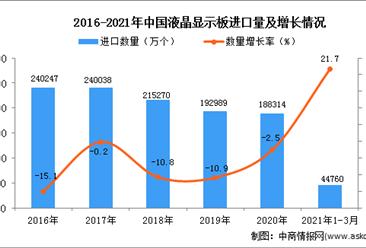 2021年1-3月中国液晶显示板进口数据统计分析