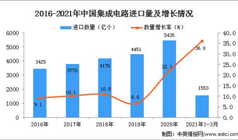 2021年1-3月中国集成电路进口数据统计分析