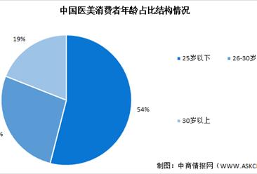 2021年医疗美容行业下游终端消费者行为分析(图)