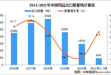 2021年3月中国钨品出口数据统计分析