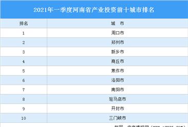 2021年一季度河南省产业投资前十城市排名(产业篇)