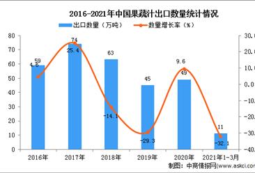 2021年3月中国果蔬汁出口数据统计分析