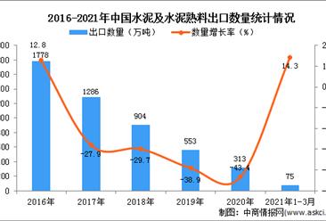 2021年3月中国水泥及水泥熟料出口数据统计分析