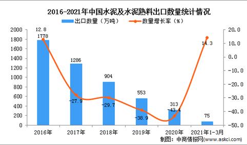 2021年1-3月中国水泥及水泥熟料出口数据统计分析