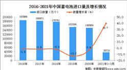 2021年1-3月中国蓄电池进口数据统计分析