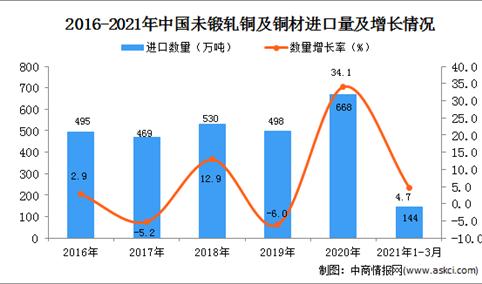 2021年1-3月中国未锻轧铜及铜材进口数据统计分析