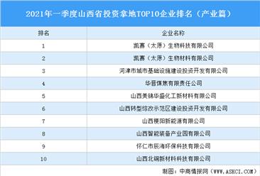 产业地产投资情报:2021年一季度山西省投资拿地TOP10企业排名(产业篇)