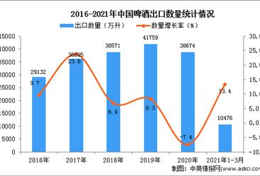 2021年1-3月中国啤酒出口数据统计分析