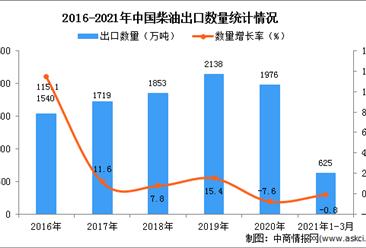 2021年3月中国柴油出口数据统计分析