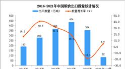 2021年3月中国粮食出口数据统计分析