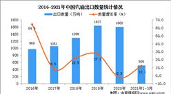 2021年1-3月中国汽油出口数据统计分析