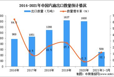 2021年3月中国汽油出口数据统计分析