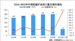 2021年1-3月中国机械手表进口数据统计分析