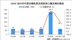 2021年1-3月中国未锻轧铝及铝材进口数据统计分析