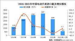 2021年1-3月中国电动手表进口数据统计分析