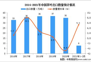 2021年3月中國茶葉出口數據統計分析